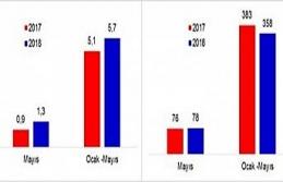 Protesto edilen senet sayısı ilk beş ayda azaldı