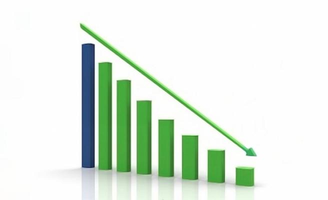 İmalat sanayi kapasite kullanım oranı azaldı